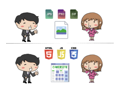 会社ごとに「Webデザイナー」に求めるスキルが違うイメージ